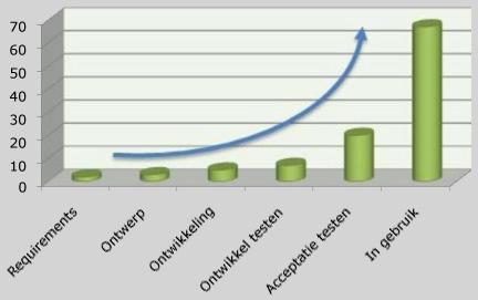 herstelkosten-nemen-exponentieel-toe
